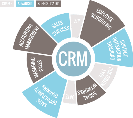 CRM Highlights