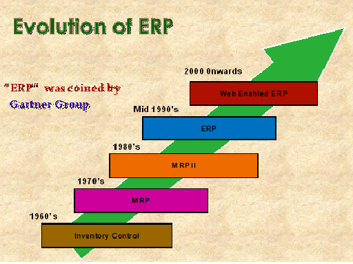 the evolution of erp system